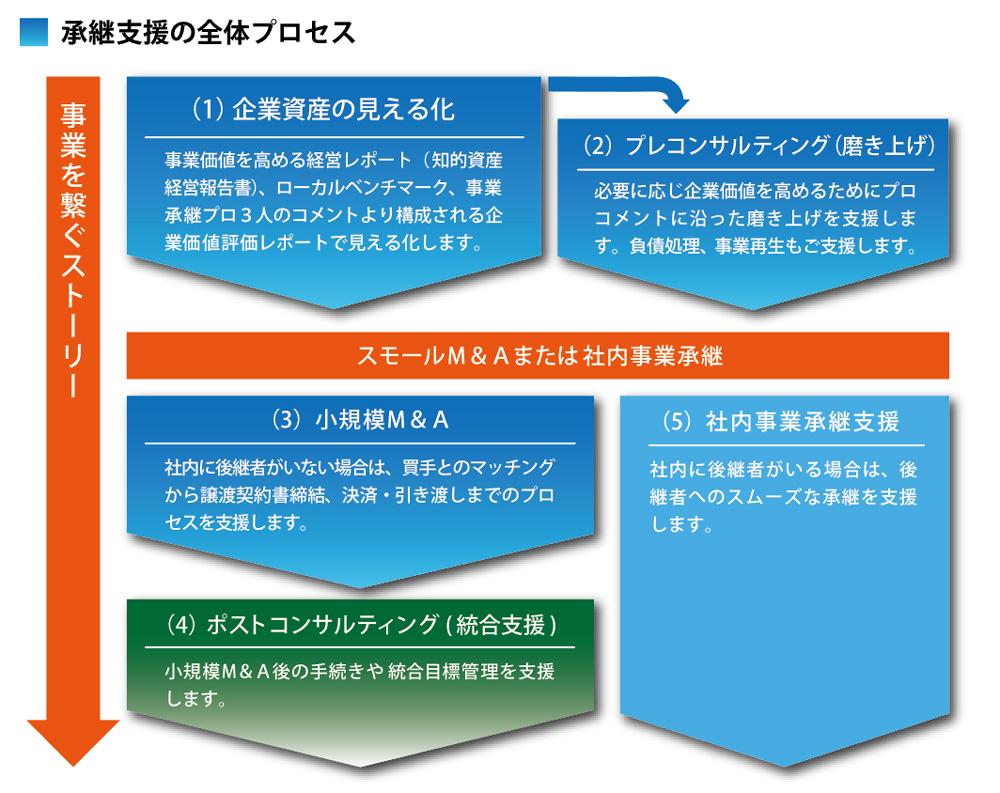 事業承継支援のプロセス|日本経営士協会 首都圏支部
